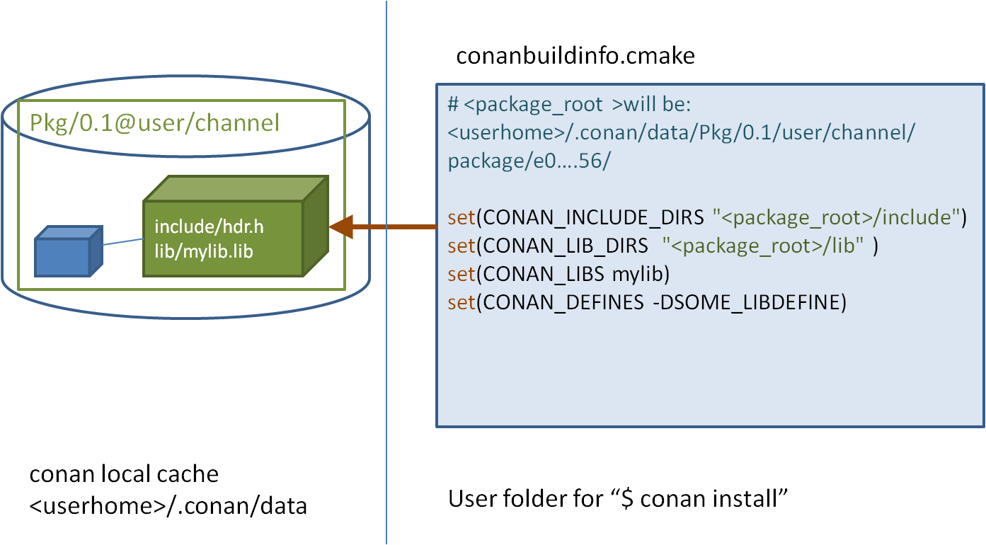 Images Local Cache Cmake